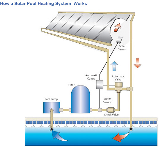 Solar Pool Heating Phoenix | Arizona Accurate